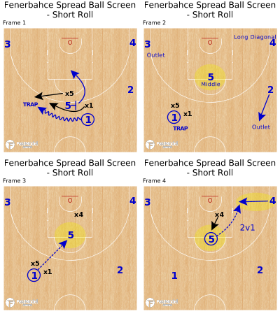 Basketball Play - Fenerbahce Spread Ball Screen - Short Roll