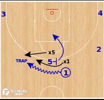 Basketball Play - Fenerbahce Spread Ball Screen - Short Roll