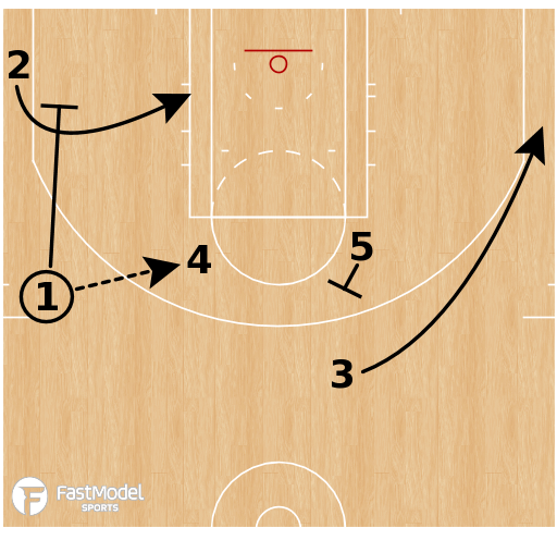 Basketball Play - Golden State Warriors - Elbow Side