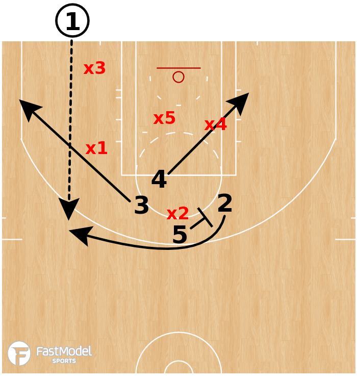 Basketball Play - Washington Wizards - BLOB 52 Exit