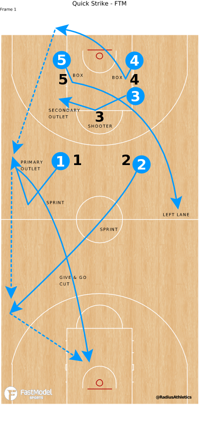 Basketball Play - Quick Strike - FTM
