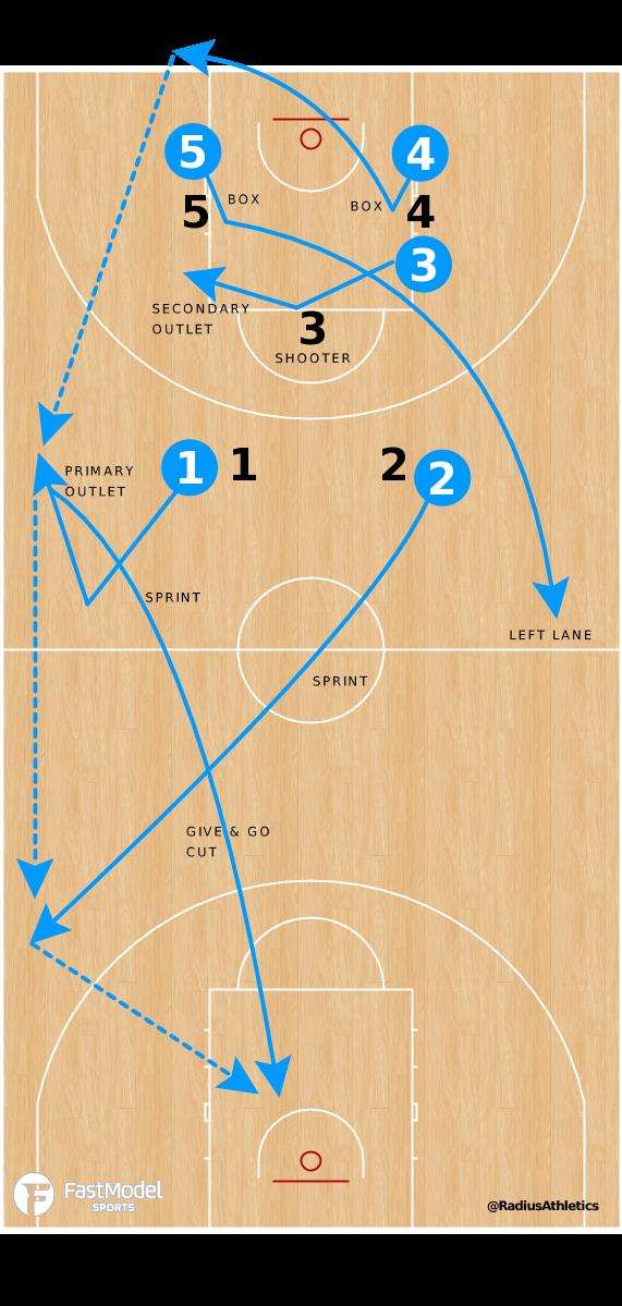 Basketball Play - Quick Strike - FTM