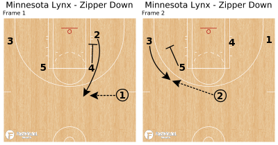Basketball Play - Minnesota Lynx - Zipper Down