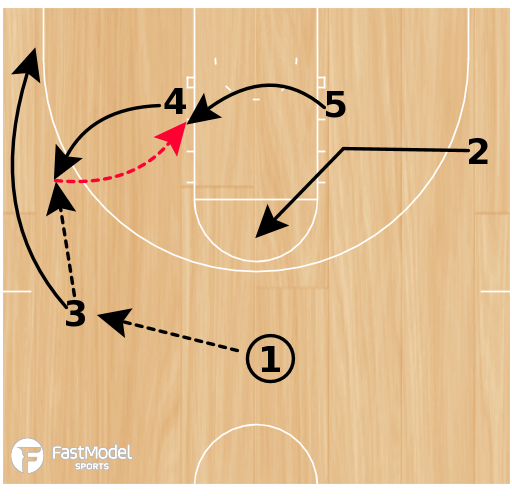 Basketball Play - Stanford Motion Offense