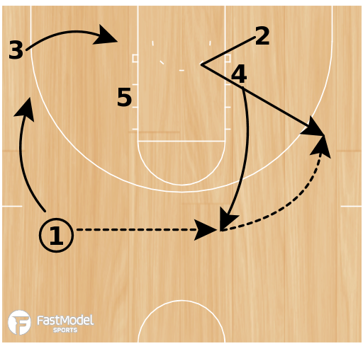 Basketball Play - Syracuse Transition Stagger Action