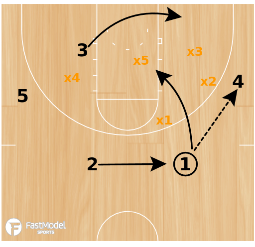 Basketball Play - Cutters High-Low