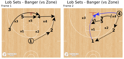 Basketball Play - Lob Sets - Banger (vs Zone)