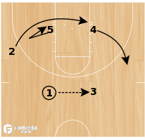 Basketball Play - Arizona Transition Offense