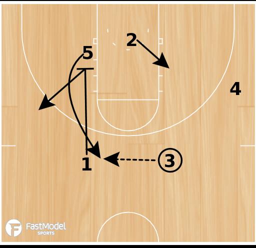 Basketball Play - Arizona Transition Offense