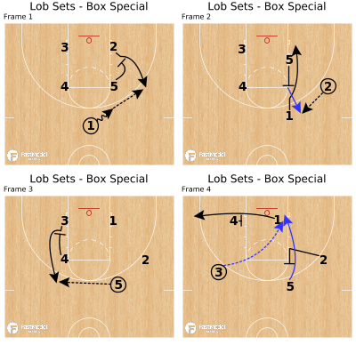 Basketball Play - Lob Sets - Box Special
