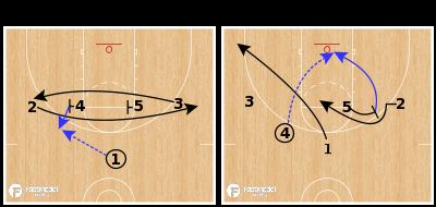 Basketball Play - Lob Sets - Iverson Down Flop