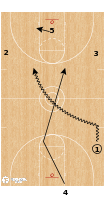 Basketball Play - Lob Sets - Flood (Secondary Break)