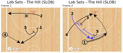 Basketball Play - Lob Sets - The Hill (SLOB)