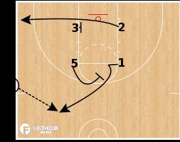 Basketball Play - Lob Sets - The Hill (SLOB)