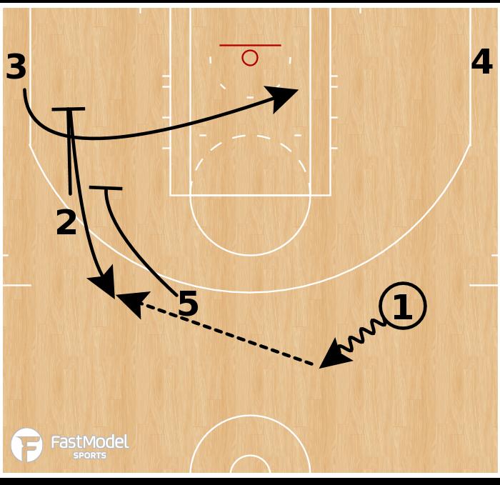 Basketball Play - Boston Celtics - EOG Stagger Split
