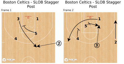 Basketball Play - Boston Celtics - SLOB Stagger Post