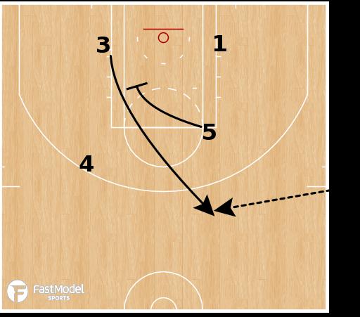 Basketball Play - Boston Celtics - SLOB Stagger Post