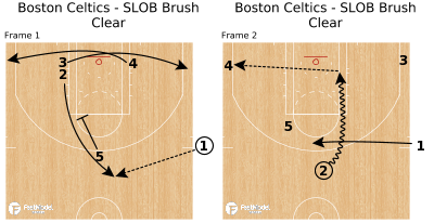 Basketball Play - Boston Celtics - SLOB Brush Clear