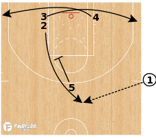 Basketball Play - Boston Celtics - SLOB Brush Clear