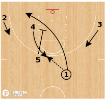 Basketball Play - Golden State Warriors Weave Ballscreen