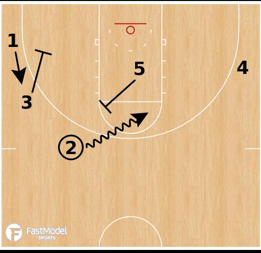 Basketball Play - Golden State Warriors Weave Ballscreen
