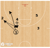 Basketball Play - Golden State Warriors UCLA Rip