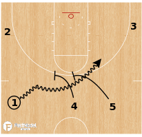 Basketball Play - Golden State Warriors Double Drag