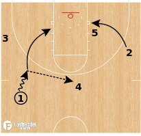Basketball Play - Golden State Warriors Floppy