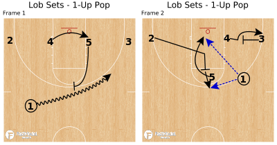 Basketball Play - Lob Sets - 1-Up Pop