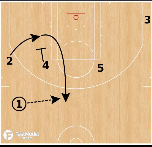 Basketball Play - Boston Celtics - Zipper Iverson Keep