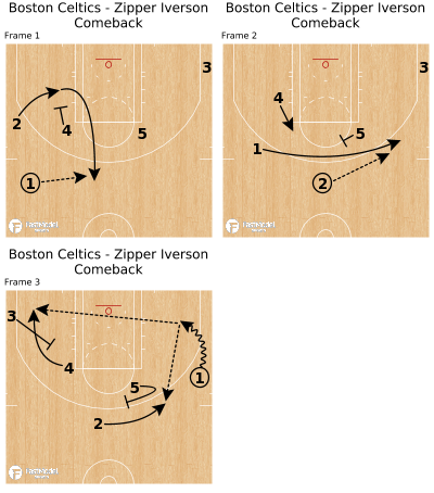 Basketball Play - Boston Celtics - Zipper Iverson Comeback