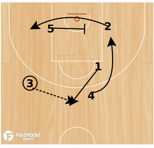 Basketball Play - Quick Hitter