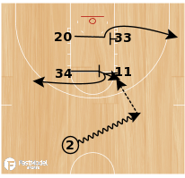 Basketball Play - Power Box H/L Entry