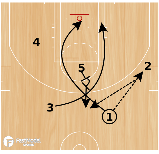 Basketball Play - Play of the Day 04-18-2011: 3 Loop X