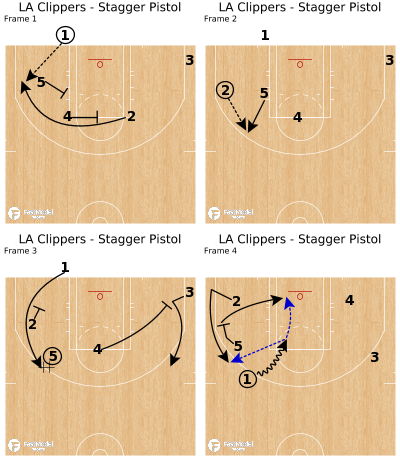 Basketball Play - LA Clippers - Stagger Pistol