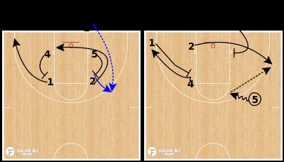 Basketball Play - Kansas State - Curl Rip