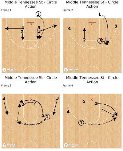 Basketball Play - Middle Tennessee St - Circle Action
