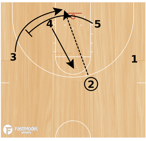 Basketball Play - Carolina Lob