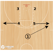 Basketball Play - Box Option #1