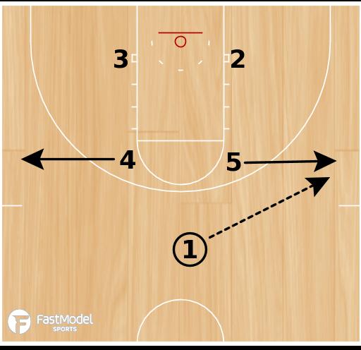 Basketball Play - Box Option #1