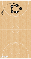 Basketball Play - Circle Transition