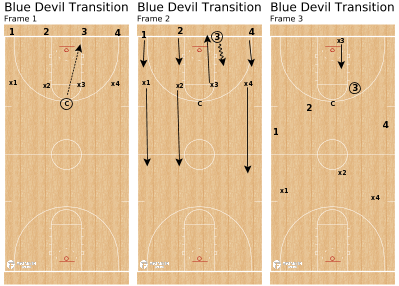 Basketball Play - Blue Devil Transition