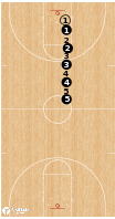 Basketball Play - Tip Transition
