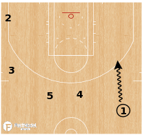 Basketball Play - Golden State Warriors ATO Double Drag