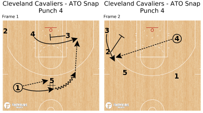 Basketball Play - Cleveland Cavaliers - ATO Snap Punch 4