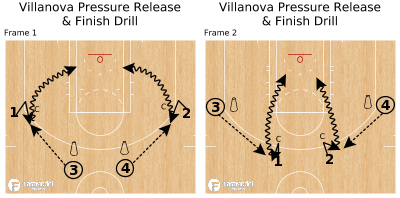 Basketball Play - Villanova Pressure Release & Finish Drill