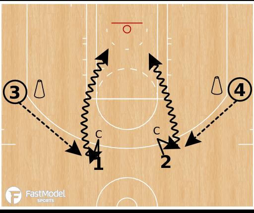 Basketball Play - Villanova Pressure Release & Finish Drill