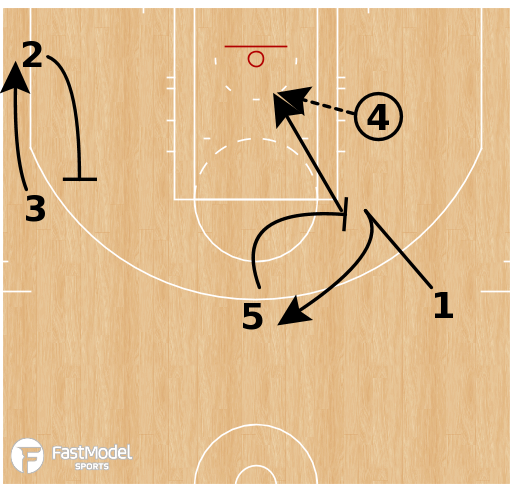 Basketball Play - Cleveland Cavs - Post Hammer Split
