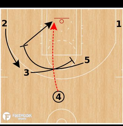 Basketball Play - Cleveland Cavs - Pindown Slip Lob