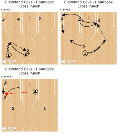 Basketball Play - Cleveland Cavs - Handback Cross Punch
